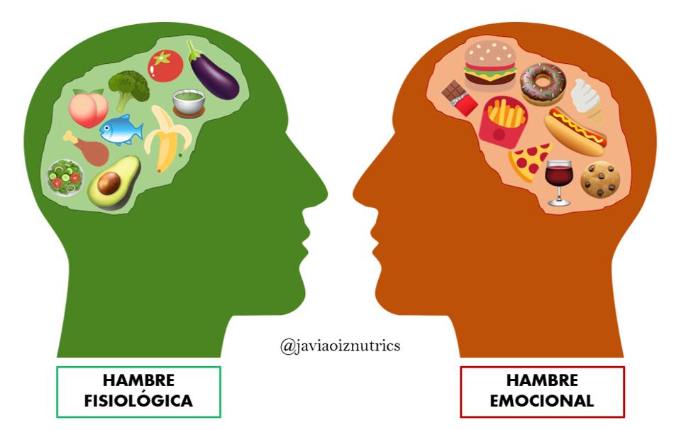 ¿Hambre emocional o hambre fisiológica?