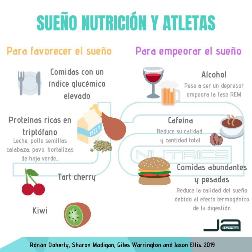 Infografía completa del artículo. Resumen general de las estrategias nutricionales para mejorar el sueño en atletas. Javi Aoiz