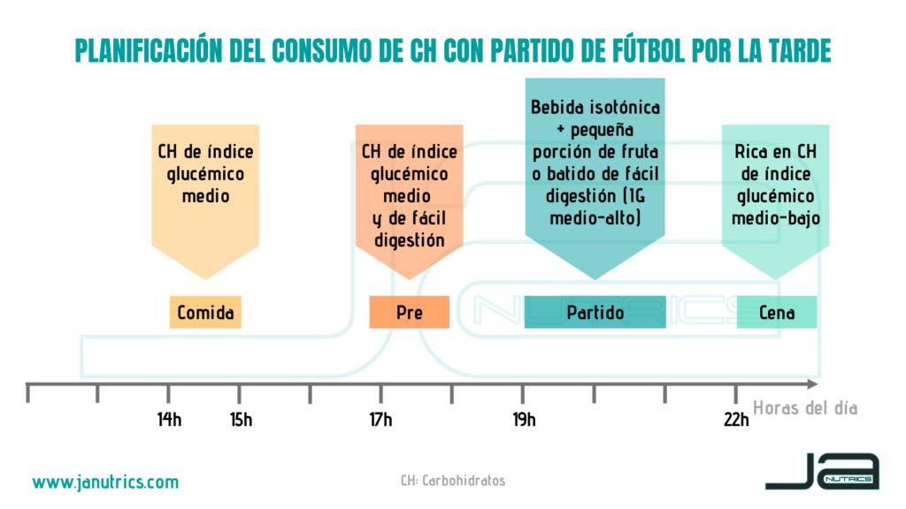 Planificación del consumo de carbohidratos durante el día de partido. En este caso el partido se empezaría a las 19h.