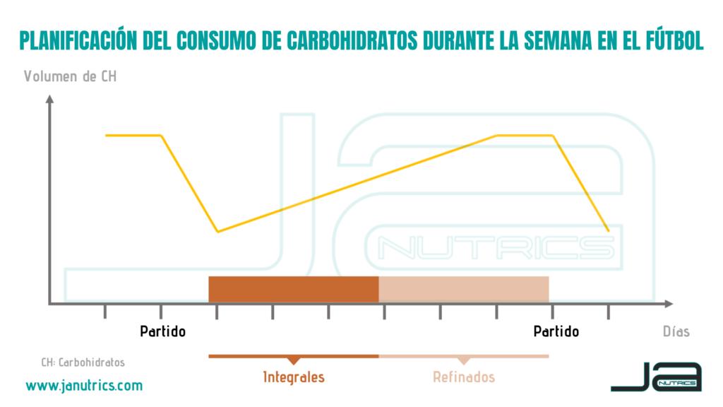 Planificación de hidratos de carbono durante la semana en el fútbol